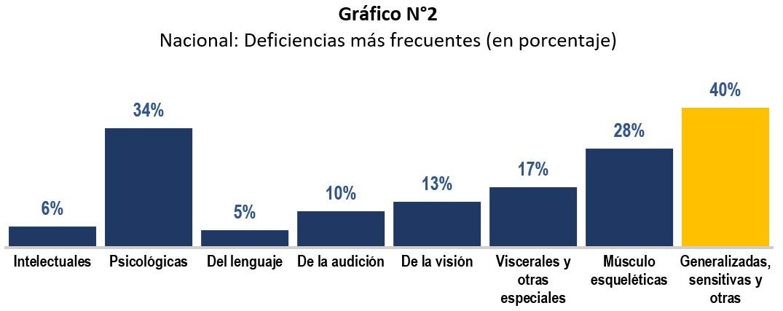 Gráfico estadístico del Registro Nacional de la Persona con Discapacidad por las deficiencias mas frecuentes, donde las sensitivas, generalizadas y otras, tienen el 40%
