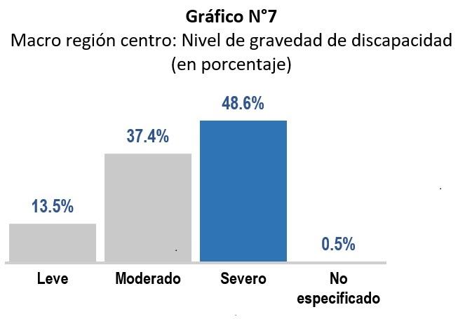 Gráfico estadístico del Registro Nacional de la Persona con Discapacidad por nivel de gravedad, donde el 48.6% tiene discapacidad severa