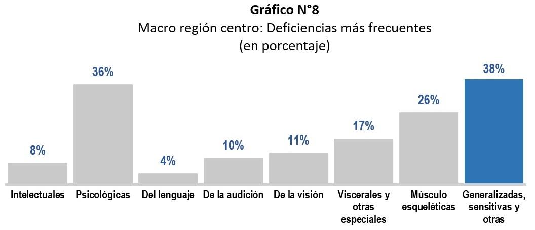 Gráfico estadístico del Registro Nacional de la Persona con Discapacidad por las deficiencias mas frecuentes, donde las sensitivas, generalizadas y otras, tienen el 38%